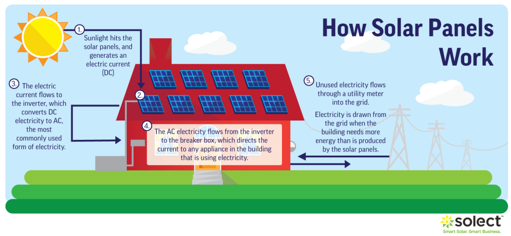 Richard Bishara – How Solar Energy Works